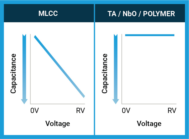 Voltage Coefficient
